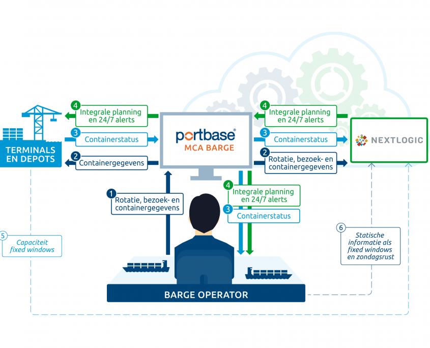 Procesflow Portbase Nextlogic